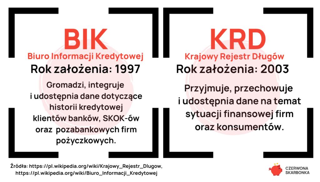 ochrona przed wyłudzeniem kredytu: KRD i BIK