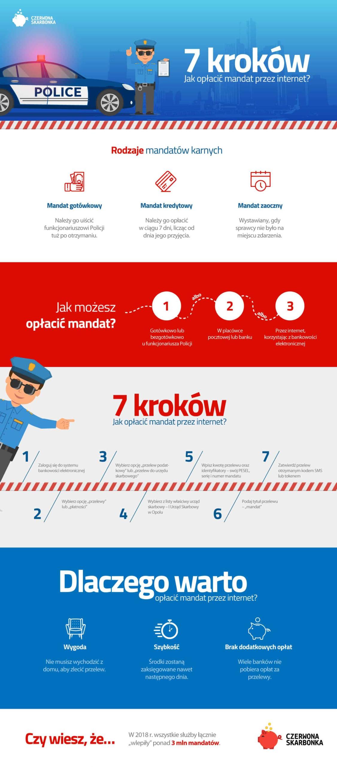 jak zapłacić mandat przez internet infografika