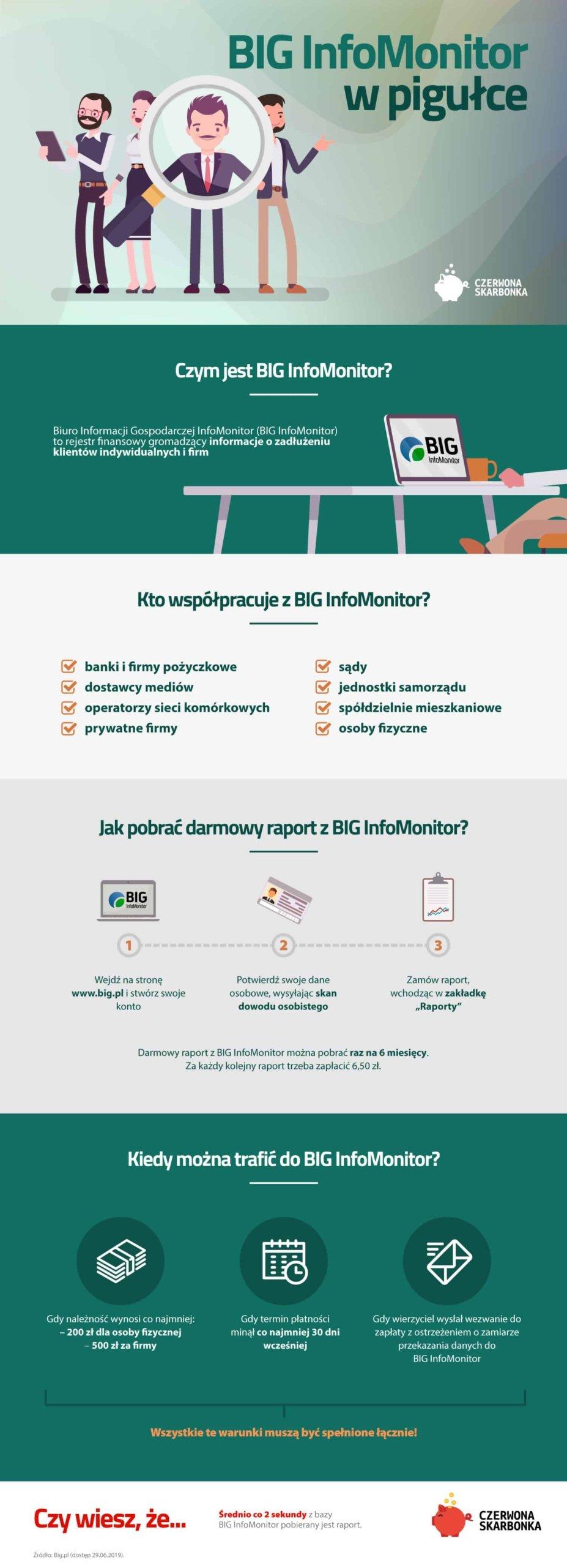 Jak sprawdzić siebie w BIG - infografika