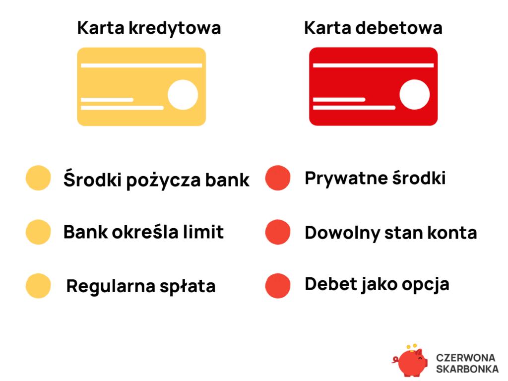 Karta kredytowa a debetowa - różnice