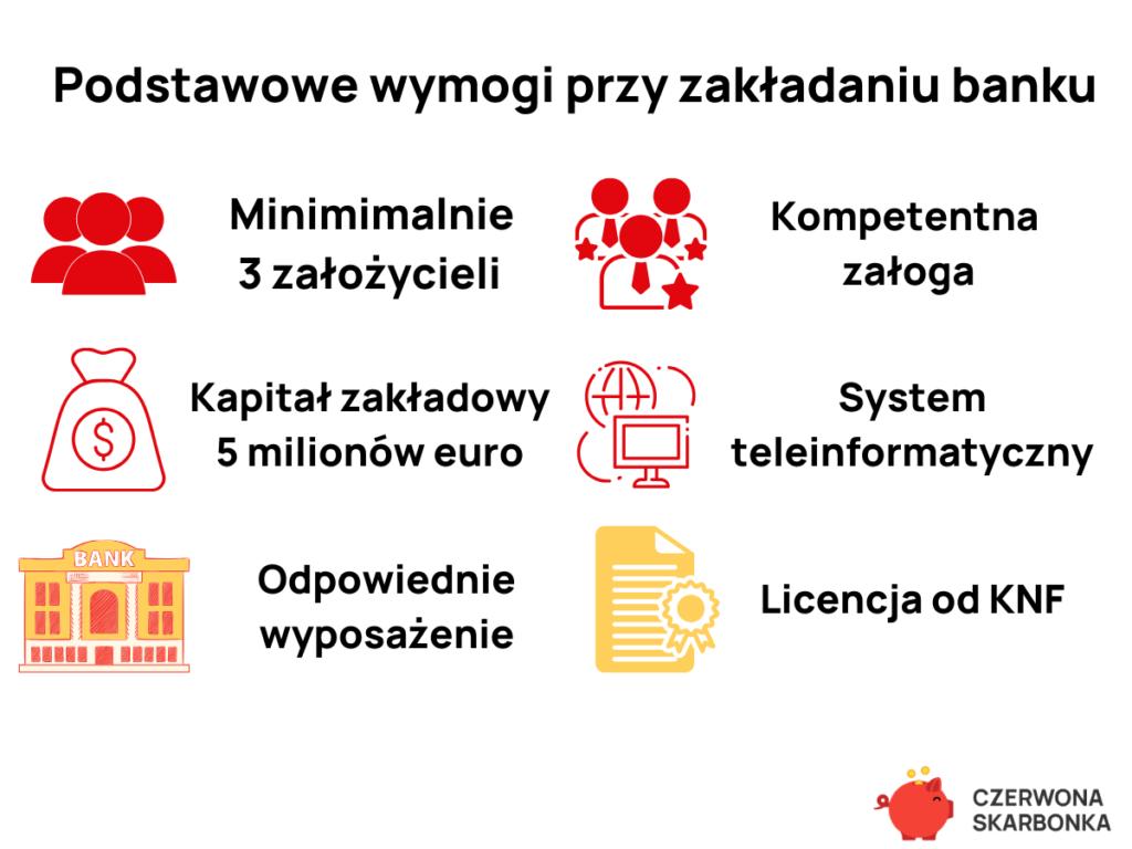 Podstawowe wymogi przy zakładaniu banku