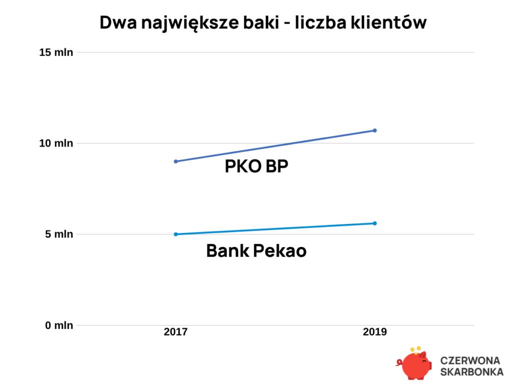największe banki