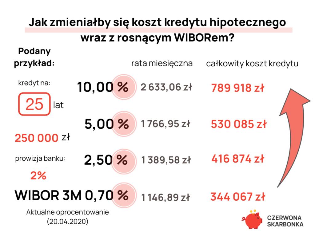 wibor a koszt kredytu
