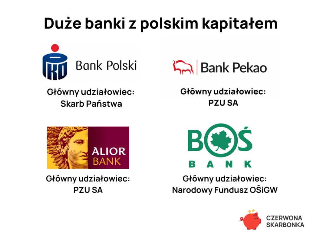 Największe banki w Polsce 2020