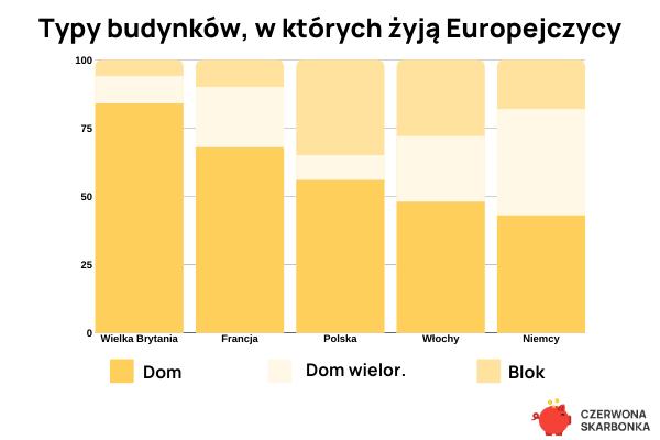 Gdzie mieszkają Europejczycy