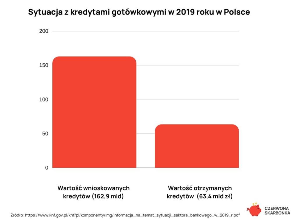 kredyty gotówkowe w Polsce