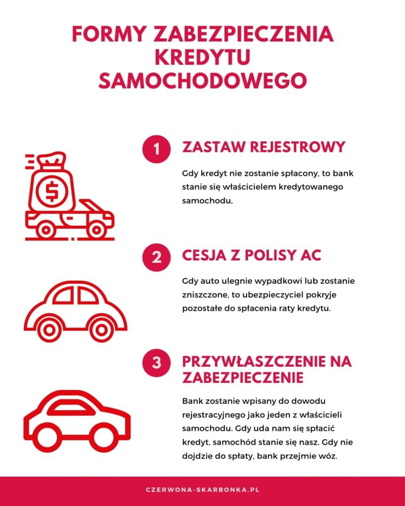 formy zabezpieczenia kredytu samochodowego