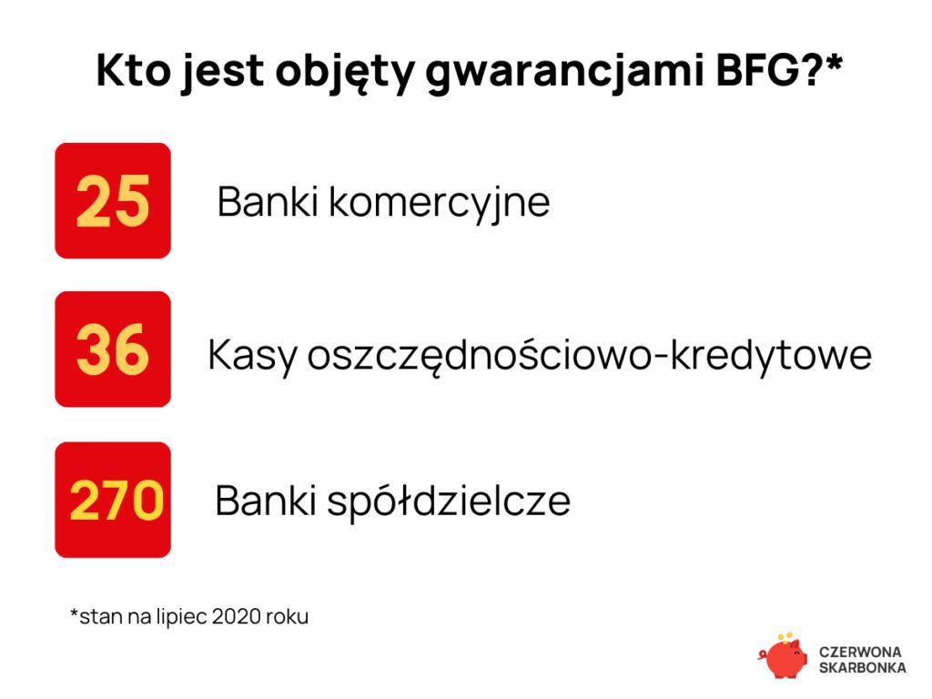 kto jest objęty gwarancjami bfg