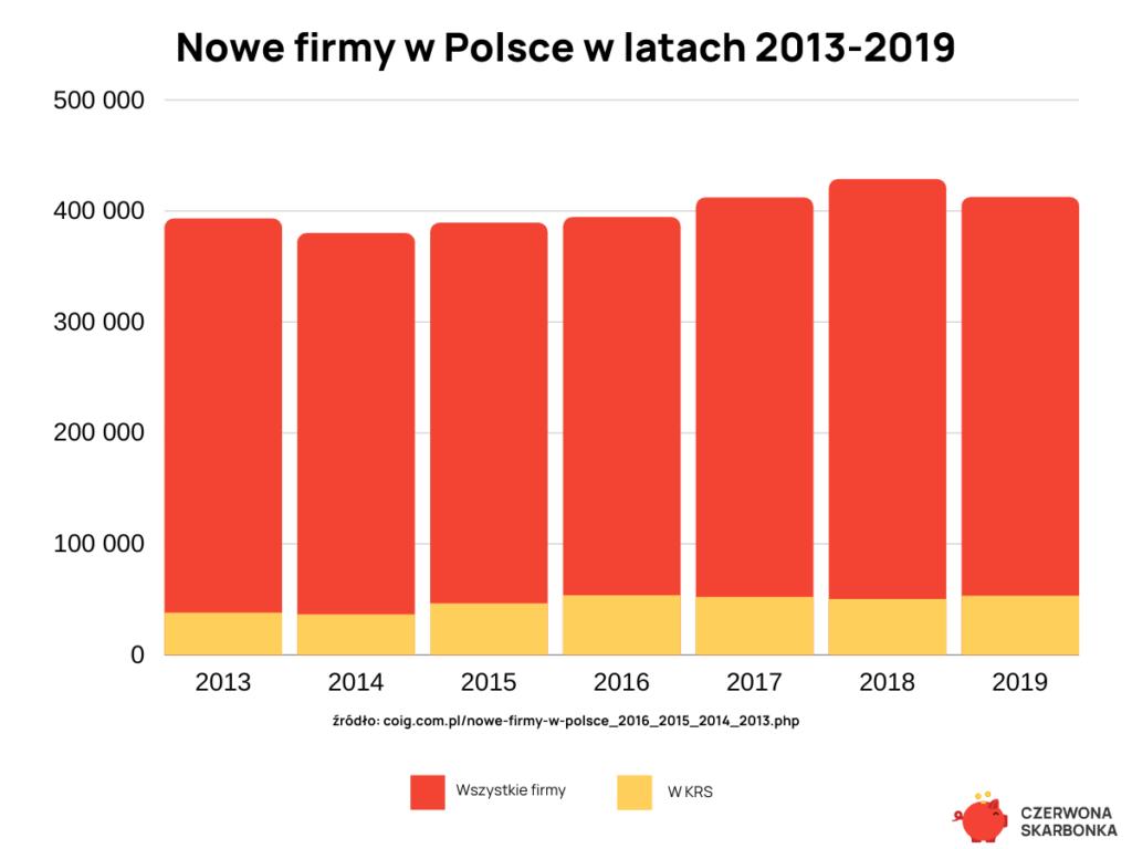 Nowe firmy w Polsce w latach 2013-2019