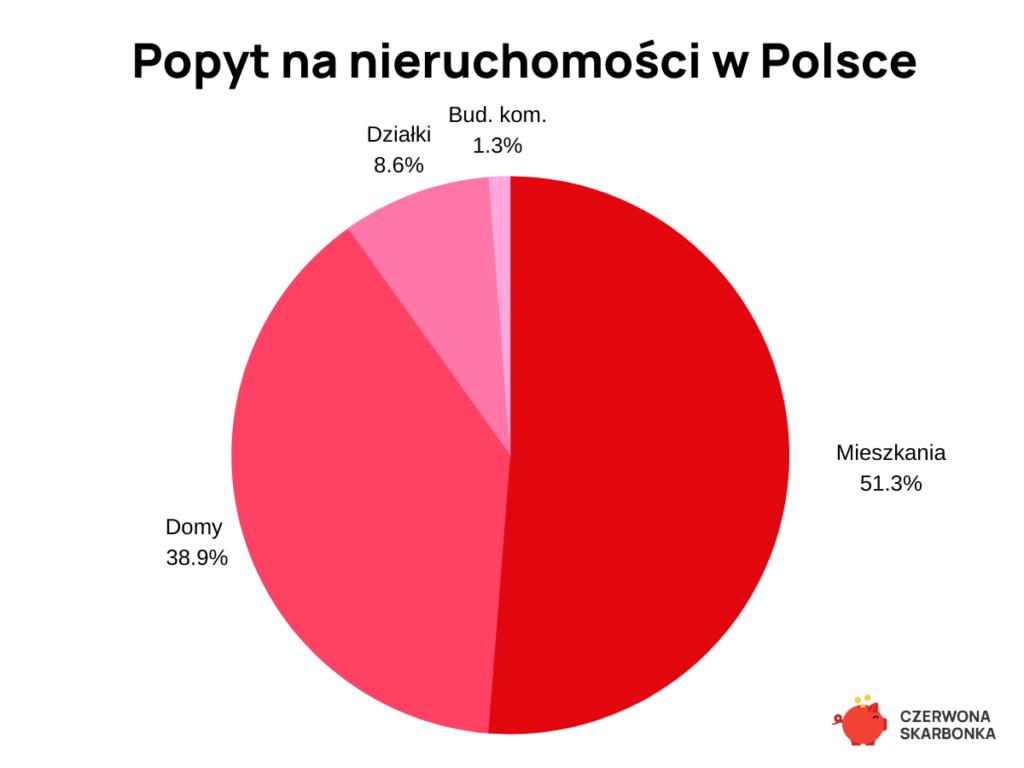 popyt na nieruchomości w Polsce