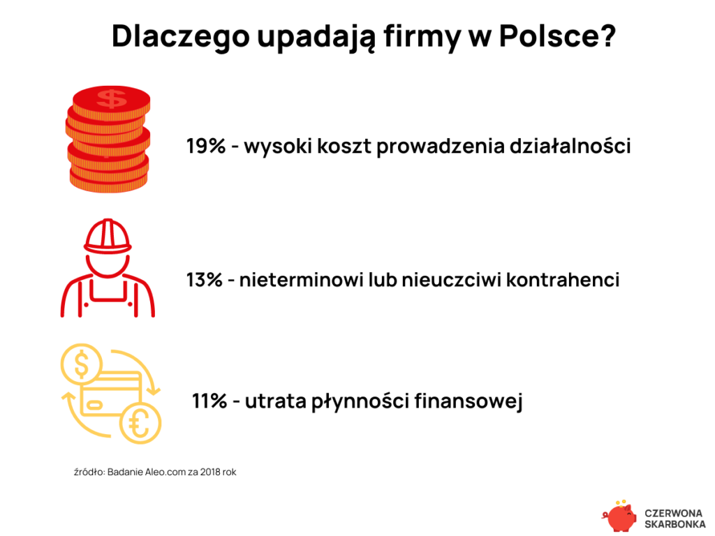 dlaczego upadają firmy w Polsce