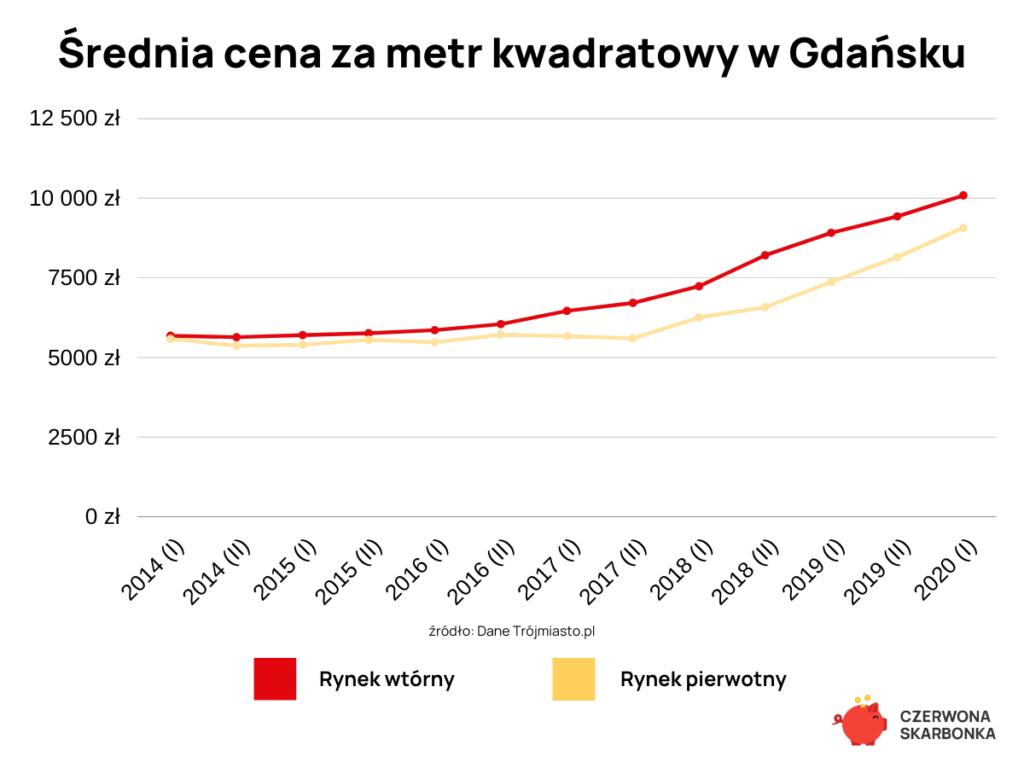 średnia cena za metr kwadratowy gdańsk