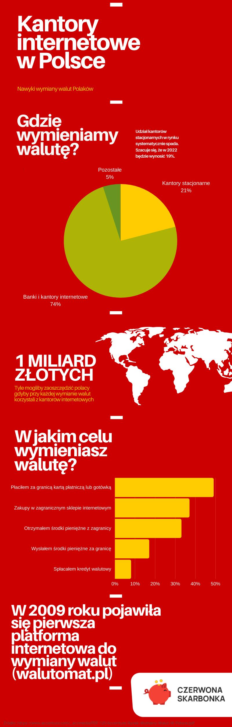Kantory internetowe w Polsce