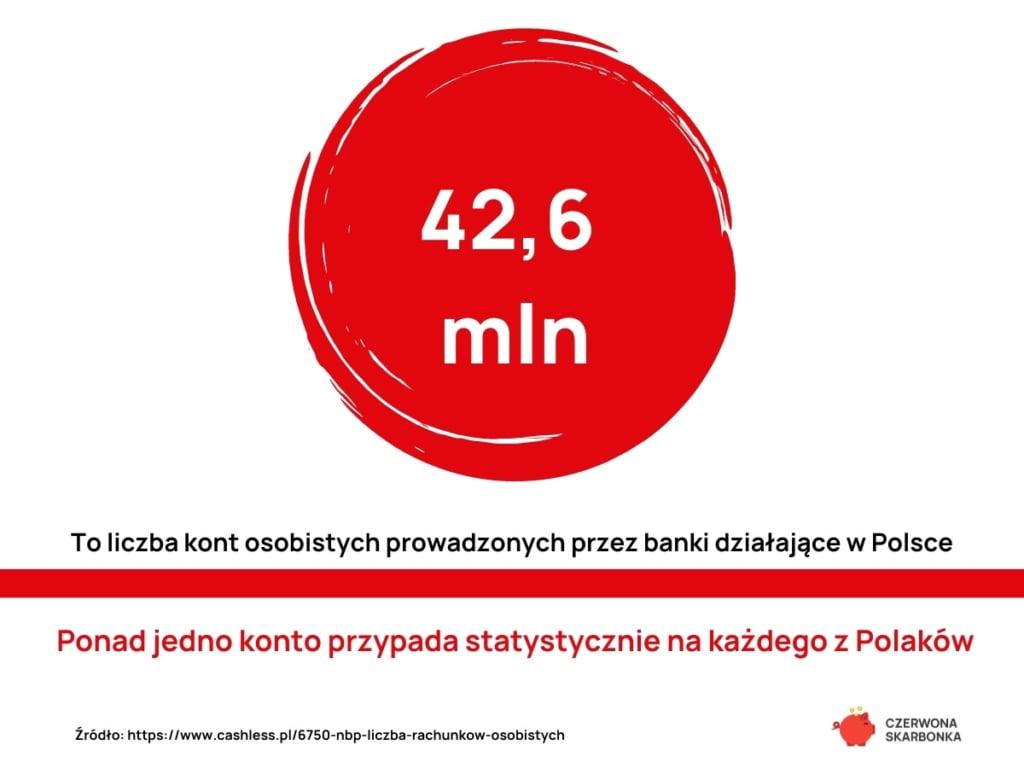 Konta osobiste w Polsce