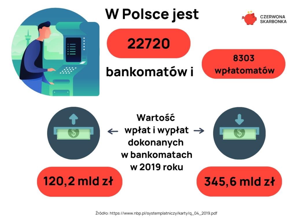 Bankomaty w Polsce infografika
