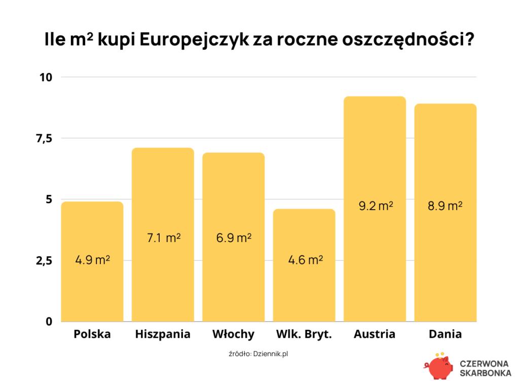 Ile m2 kupi Europejczyk za roczne oszczędności?