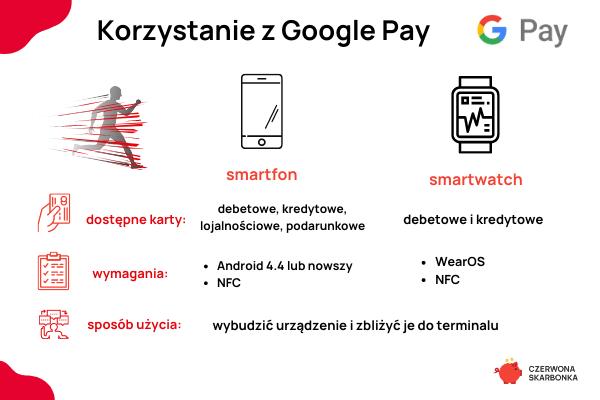 jak korzystać z google pay