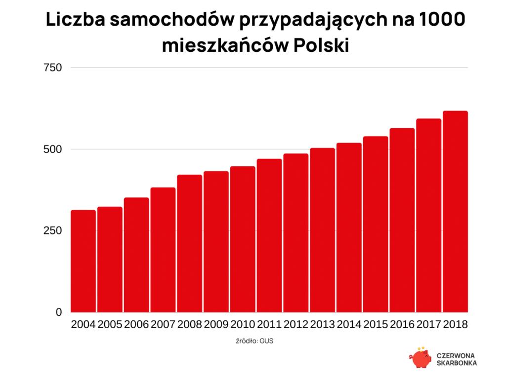 liczba samochodów na 1000 mieszkańców