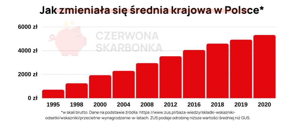 średnia krajowa wykres