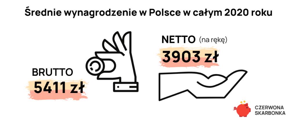 średnie wynagrodzenie w Polsce