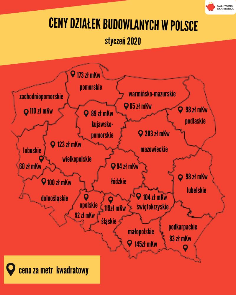 ceny działek budowlanych w Polsce