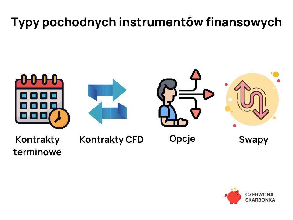pochodne instrumenty finansowe - derywaty
