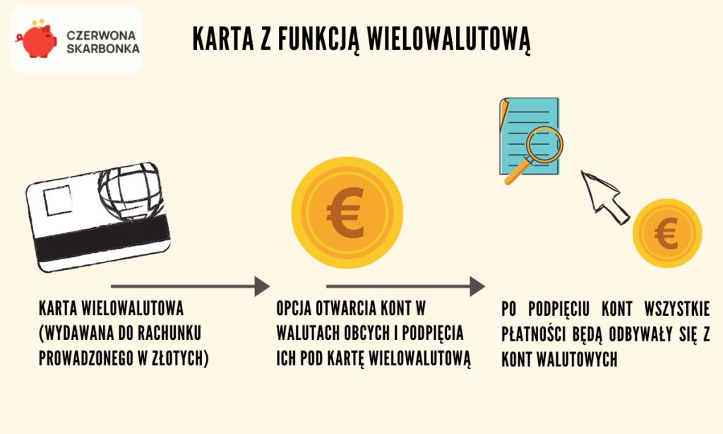 karta z funkcją wielowalutową
