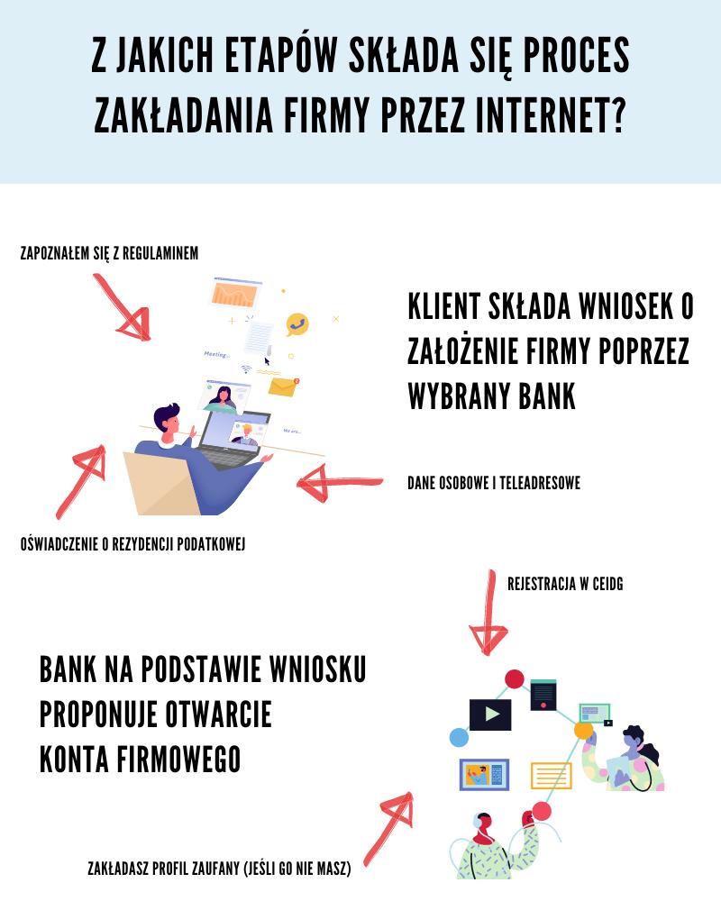 założenie firmy przez bank