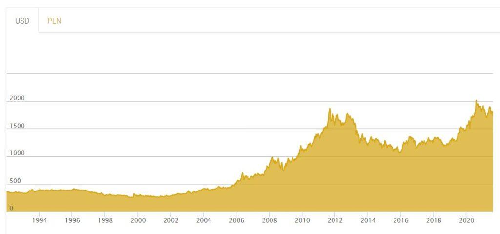 historyczna wartość złota